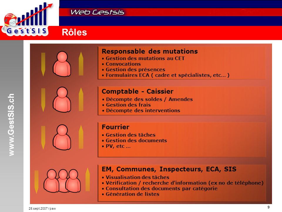www.GestSIS.ch 10 28.sept.2007 / paw Communes, ECA, Inspecteur, EM, Membres SIS Poste GestSIS Principal Postes administratifs Architecture Internet