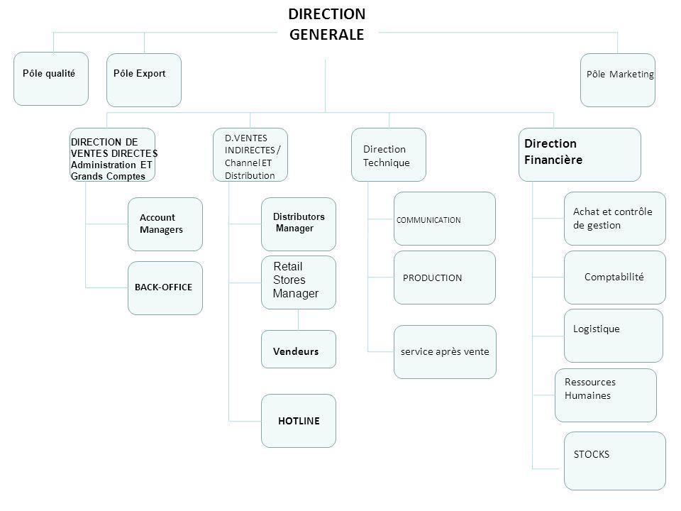 DIRECTION GENERALE Pôle qualité Direction Financière Direction Technique DIRECTION DE VENTES DIRECTES Administration ET Grands Comptes D.VENTES INDIRE