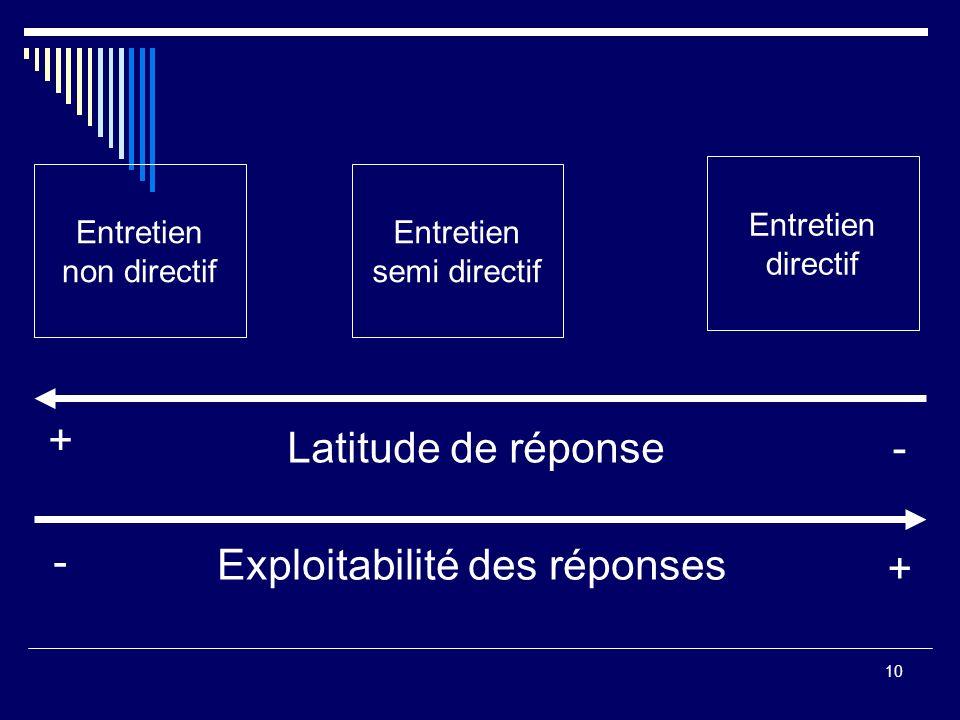10 Entretien non directif Entretien directif Entretien semi directif + -Latitude de réponse - + Exploitabilité des réponses