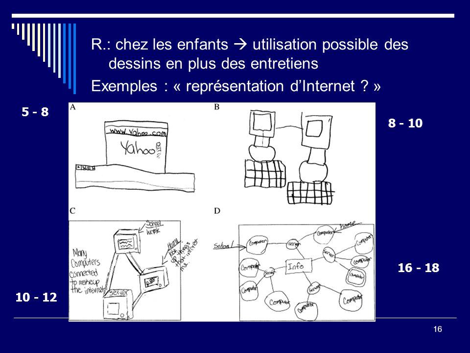 16 R.: chez les enfants utilisation possible des dessins en plus des entretiens Exemples : « représentation dInternet ? » 5 - 8 8 - 10 10 - 12 16 - 18