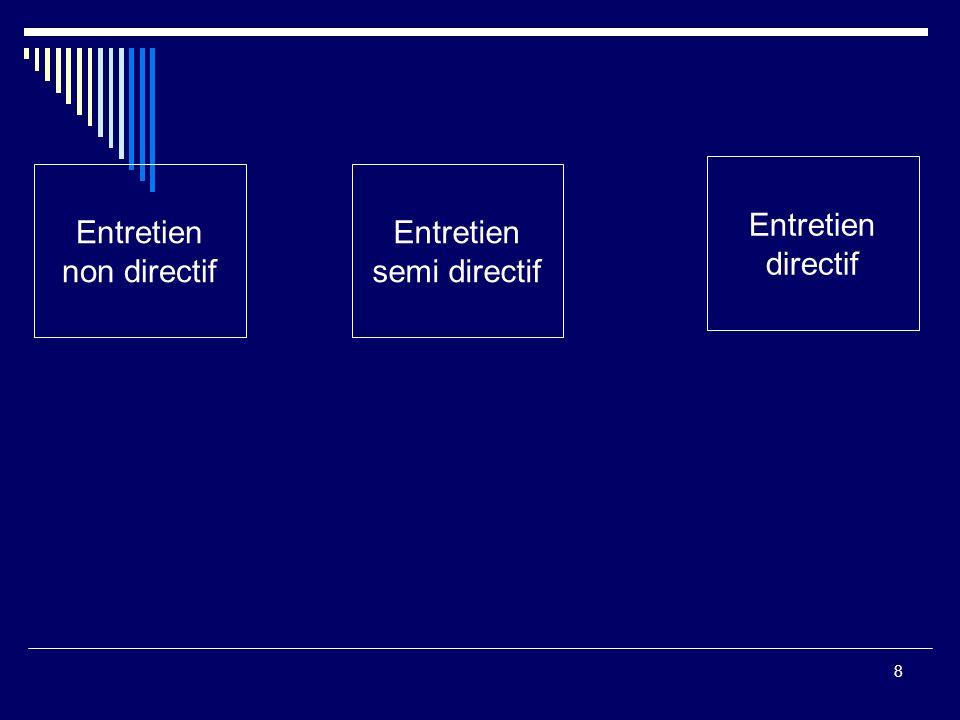 9 Entretien non directif Entretien directif Entretien semi directif + -Latitude de réponse