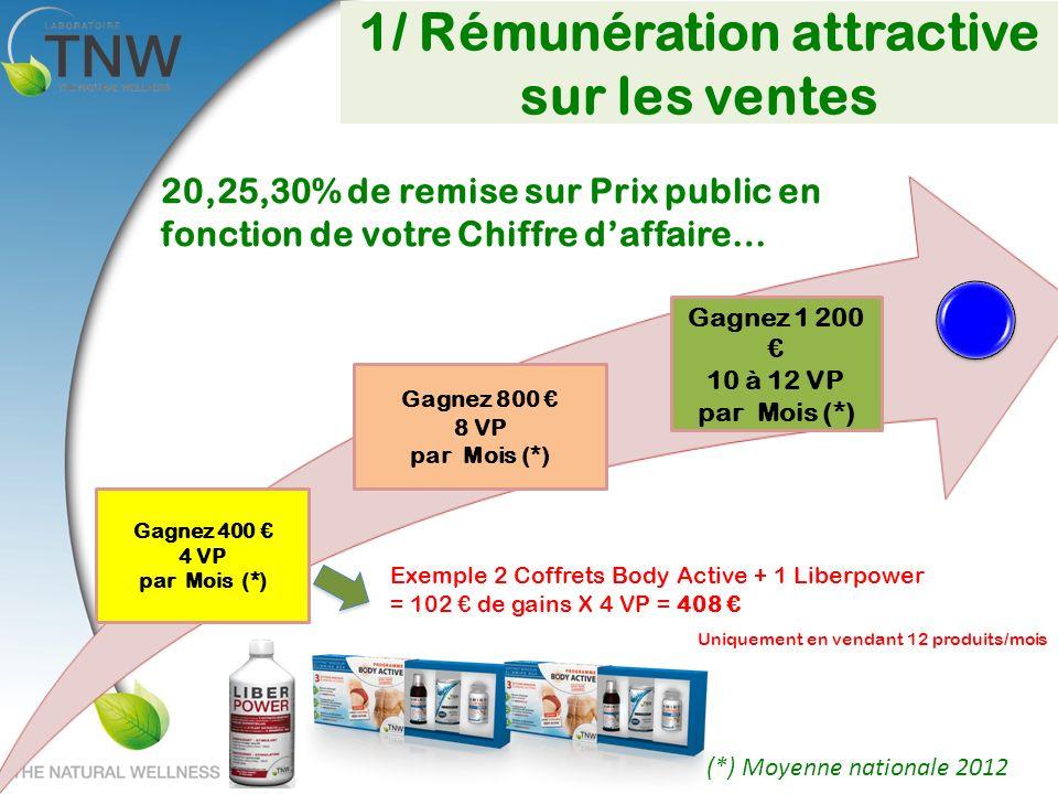 1/ Rémunération attractive sur les ventes Gagnez 400 4 VP par Mois (*) Gagnez 800 8 VP par Mois (*) Gagnez 1 200 10 à 12 VP par Mois (*) (*) Moyenne n