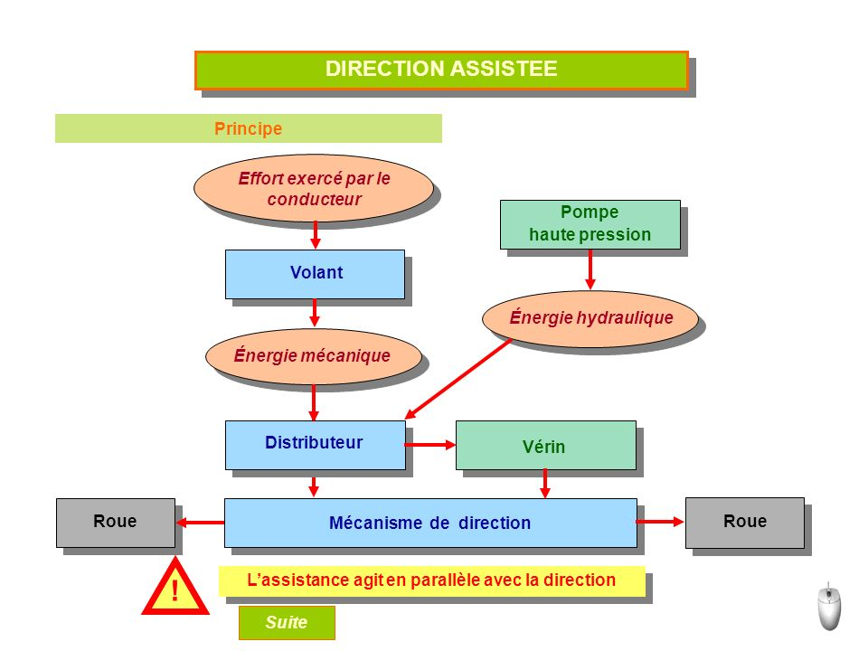 DIRECTION ASSISTEE Principe Effort exercé par le conducteur Effort exercé par le conducteur Énergie mécanique Énergie hydraulique Volant Distributeur