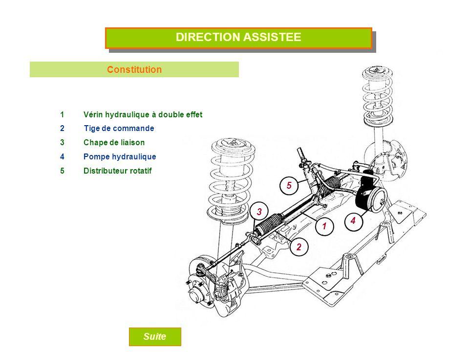 1 2 3 4 5 DIRECTION ASSISTEE Constitution 1Vérin hydraulique à double effet 2Tige de commande 3Chape de liaison 4Pompe hydraulique 5Distributeur rotatif Suite