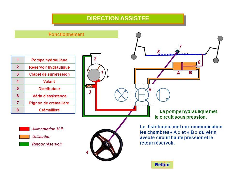 DIRECTION ASSISTEE Fonctionnement A B La pompe hydraulique met le circuit sous pression.