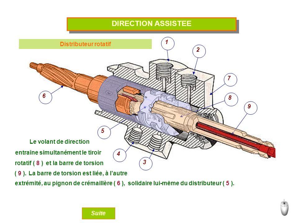 Distributeur rotatif DIRECTION ASSISTEE 1 2 3 4 5 6 7 9 8 Le volant de direction entraîne simultanément le tiroir rotatif ( 8 ) et la barre de torsion ( 9 ).