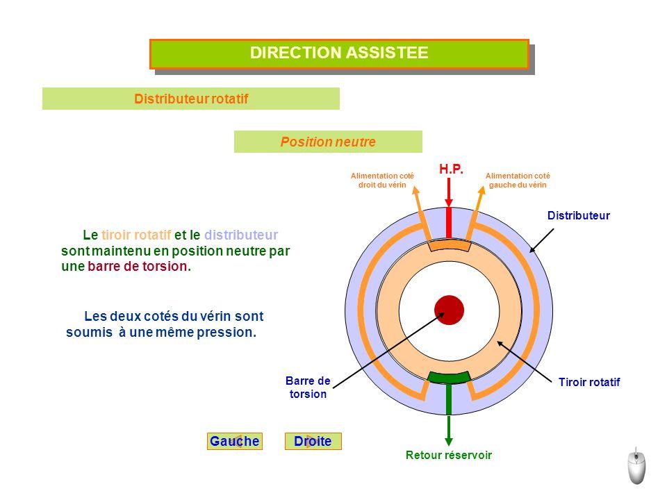 DIRECTION ASSISTEE Distributeur rotatif Position neutre Le tiroir rotatif et le distributeur sont maintenu en position neutre par une barre de torsion
