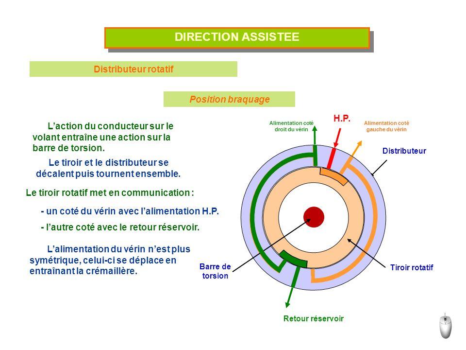 DIRECTION ASSISTEE Distributeur rotatif Position braquage Laction du conducteur sur le volant entraîne une action sur la barre de torsion.