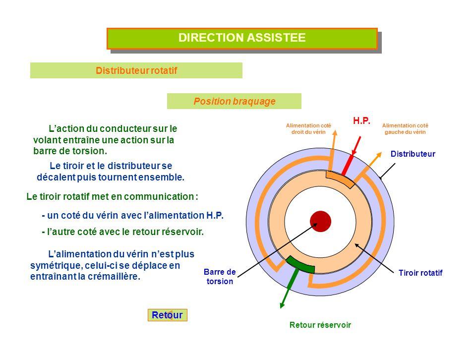 DIRECTION ASSISTEE Distributeur rotatif Position braquage Laction du conducteur sur le volant entraîne une action sur la barre de torsion. Le tiroir e