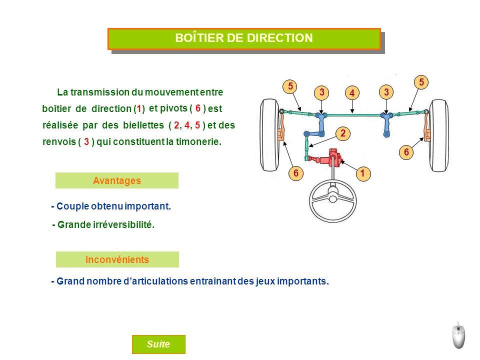 BOÎTIER DE DIRECTION La transmission du mouvement entre boîtier de direction (1) réalisée par des biellettes ( 2, 4, 5 ) renvois ( 3 ) et pivots ( 6 )