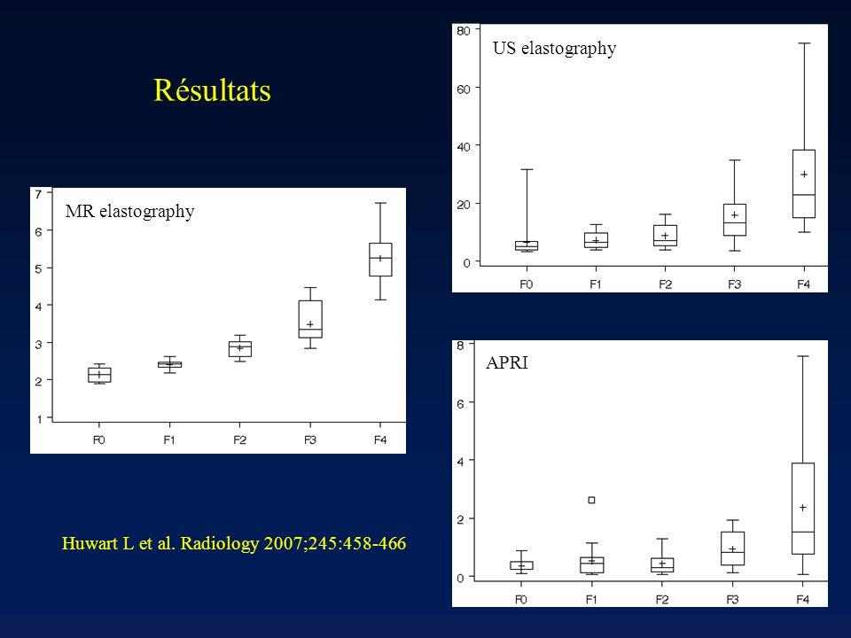 Résultats Huwart L et al. Radiology 2007;245:458-466 MR elastography US elastography APRI