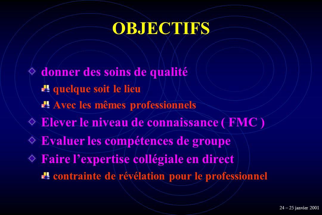 OBJECTIFS donner des soins de qualité quelque soit le lieu Avec les mêmes professionnels Elever le niveau de connaissance ( FMC ) Evaluer les compéten