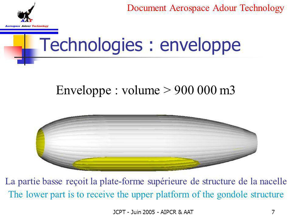 JCPT - Juin 2005 - AIPCR & AAT8 Technologies : stabilisation Les dérives permettent un contrôle constant et dynamique du roulis et du tangage.