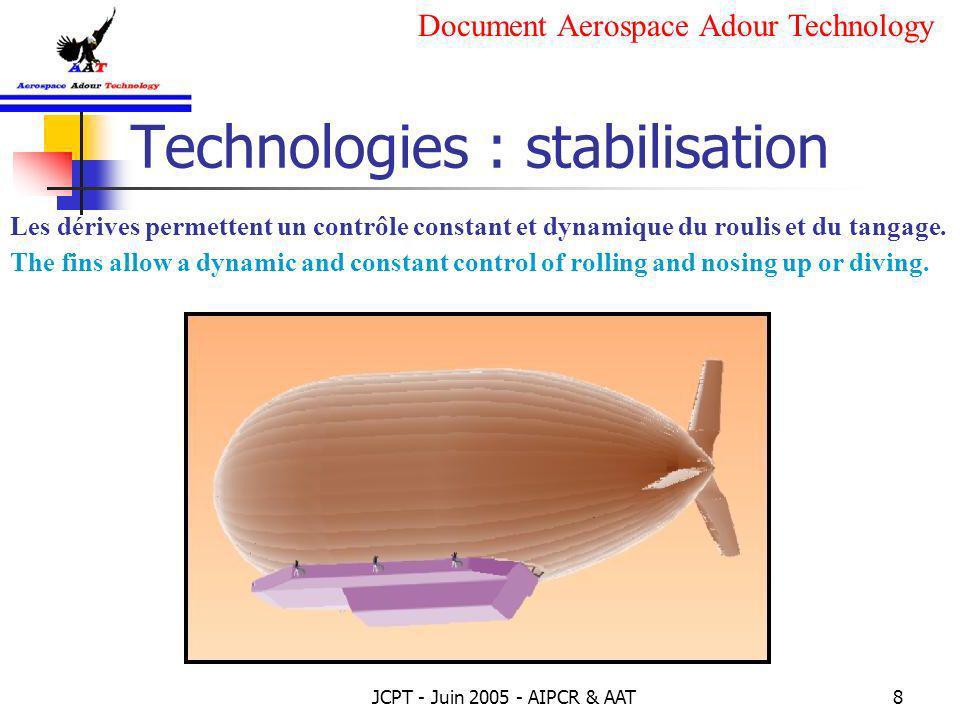 JCPT - Juin 2005 - AIPCR & AAT8 Technologies : stabilisation Les dérives permettent un contrôle constant et dynamique du roulis et du tangage. The fin