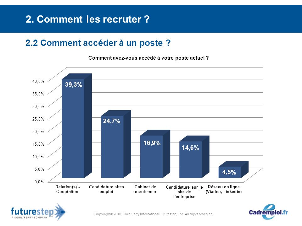 Copyright © 2010. Korn/Ferry International Futurestep, Inc. All rights reserved. 2. Comment les recruter ? 2.2 Comment accéder à un poste ?