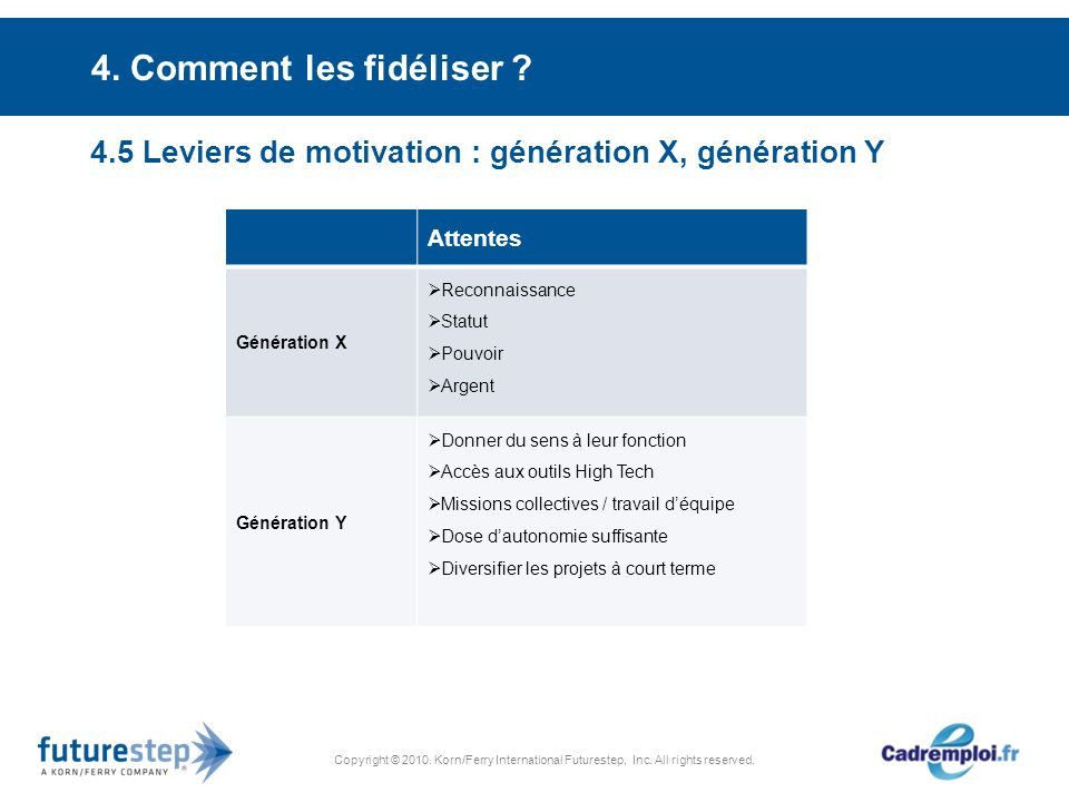 Copyright © 2010. Korn/Ferry International Futurestep, Inc. All rights reserved. 4. Comment les fidéliser ? 4.5 Leviers de motivation : génération X,