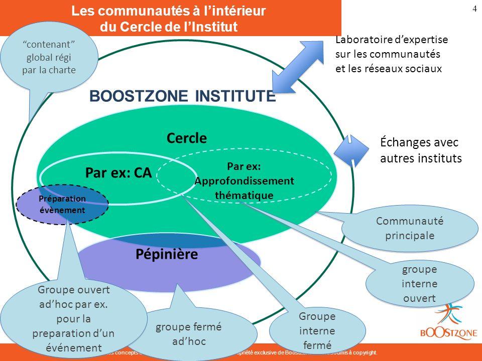 Les concepts développés dans ce document sont la propriété exclusive de BoostZone et sont soumis à copyright. 4 Les communautés à lintérieur du Cercle