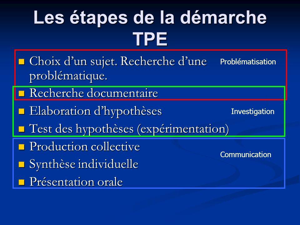 Les étapes de la démarche TPE Choix dun sujet. Recherche dune problématique. Choix dun sujet. Recherche dune problématique. Recherche documentaire Rec