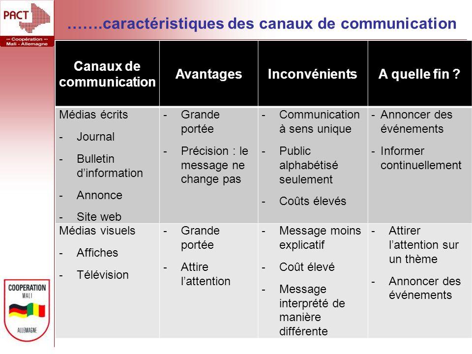 Canaux de communication AvantagesInconvénientsA quelle fin ? Médias écrits - Journal - Bulletin dinformation - Annonce - Site web - Grande portée - Pr