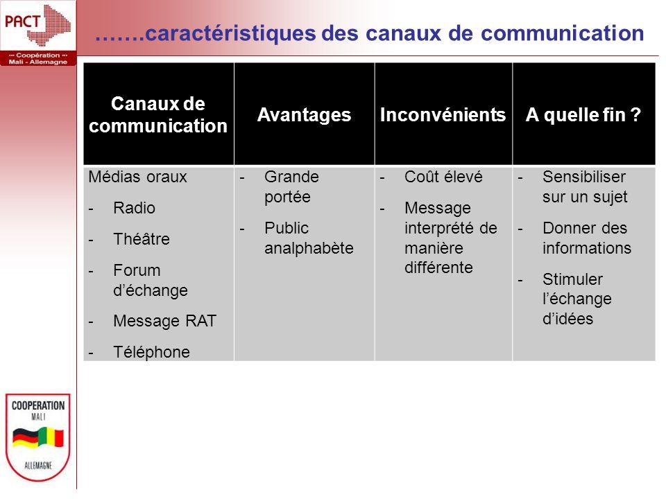 Canaux de communication AvantagesInconvénientsA quelle fin ? Médias oraux - Radio - Théâtre - Forum déchange - Message RAT - Téléphone - Grande portée