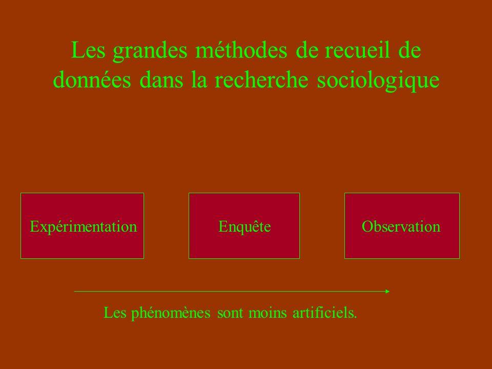 Les grandes méthodes de recueil de données dans la recherche sociologique Observation Observation participante Schwartz : « Le monde privé des ouvriers »...