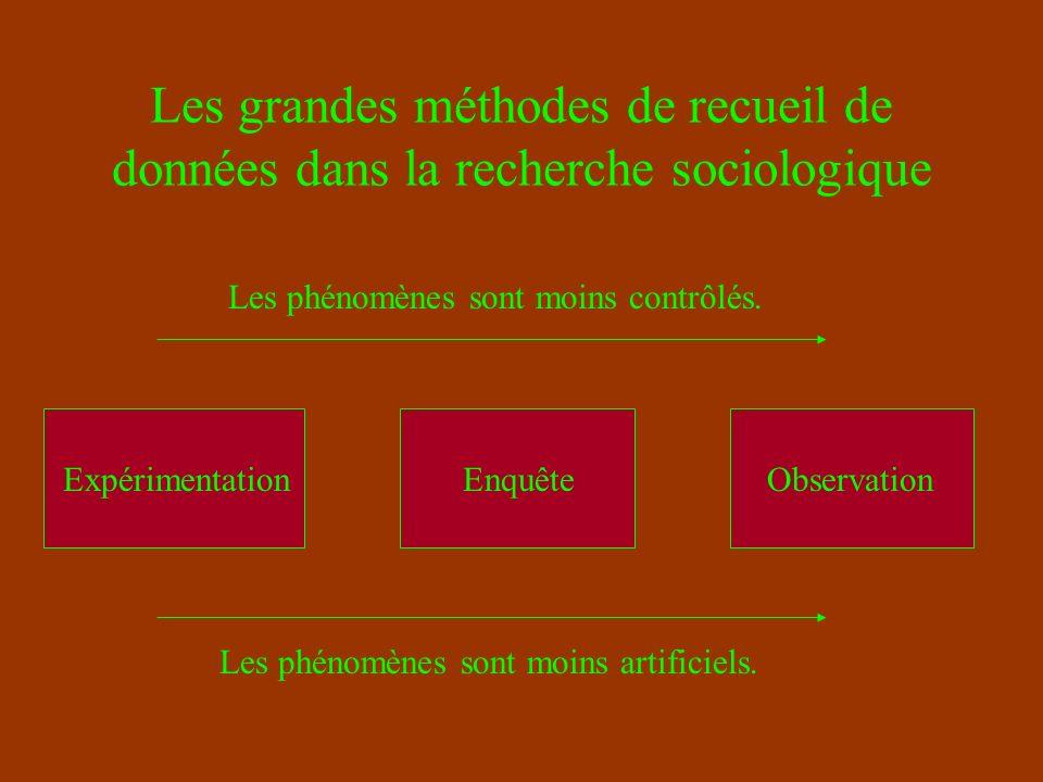 Les grandes méthodes de recueil de données dans la recherche sociologique EnquêteExpérimentationObservation Les phénomènes sont moins artificiels.