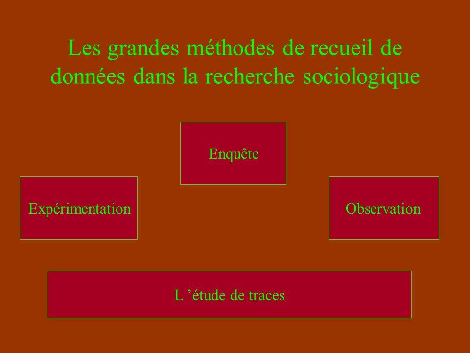 Quelles traces peuvent servir à la recherche sociologique .