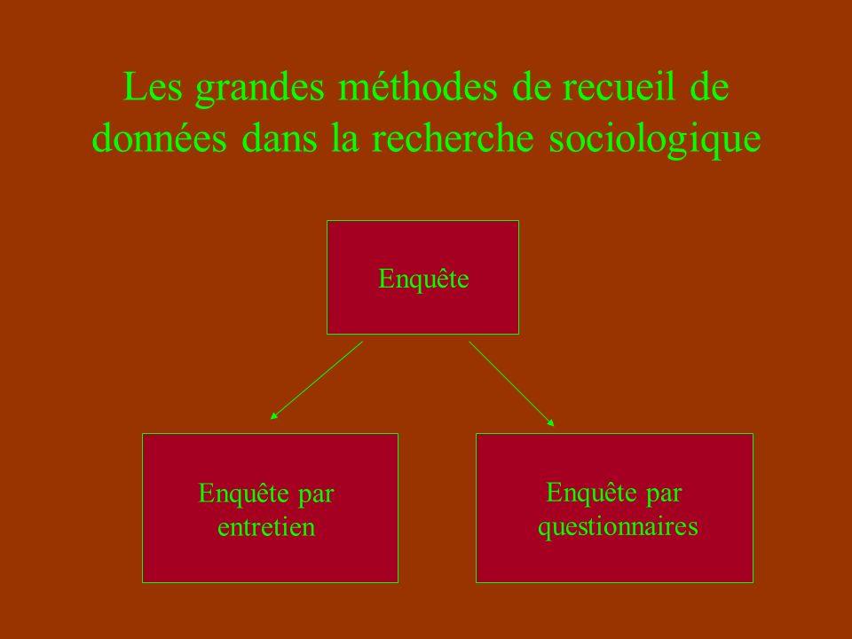 Les grandes méthodes de recueil de données dans la recherche sociologique Enquête ExpérimentationObservation L étude de traces