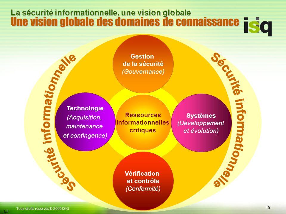 10 Tous droits réservés © 2006 ISIQ LP La sécurité informationnelle, une vision globale Une vision globale des domaines de connaissance Gestion de la sécurité (Gouvernance) Vérification et contrôle (Conformité) Ressources Informationnelles critiques Systèmes (Développement et évolution) Technologie (Acquisition, maintenance et contingence)