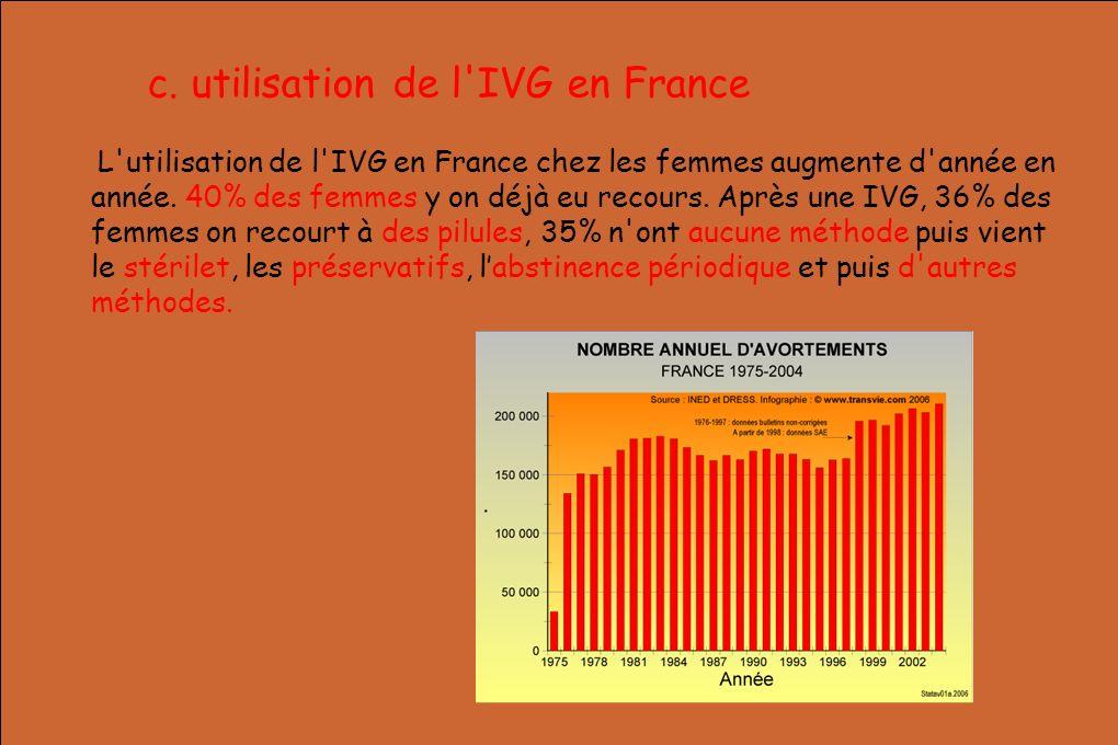 c. utilisation de l'IVG en France L'utilisation de l'IVG en France chez les femmes augmente d'année en année. 40% des femmes y on déjà eu recours. Apr