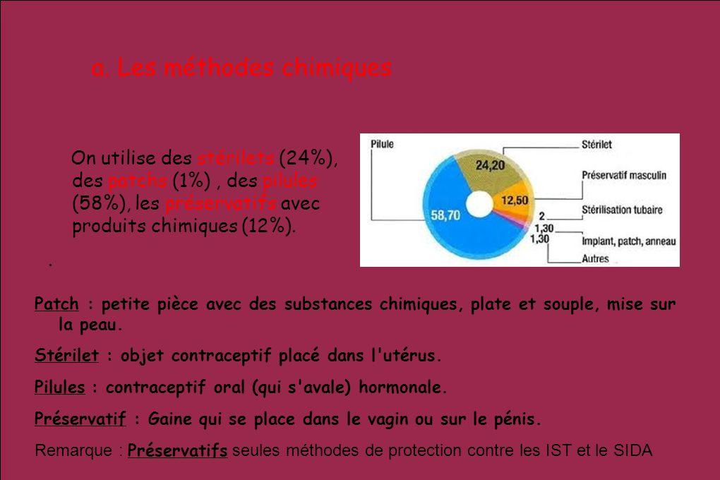 a. Les méthodes chimiques On utilise des stérilets (24%), des patchs (1%), des pilules (58%), les préservatifs avec produits chimiques (12%).. Patch :