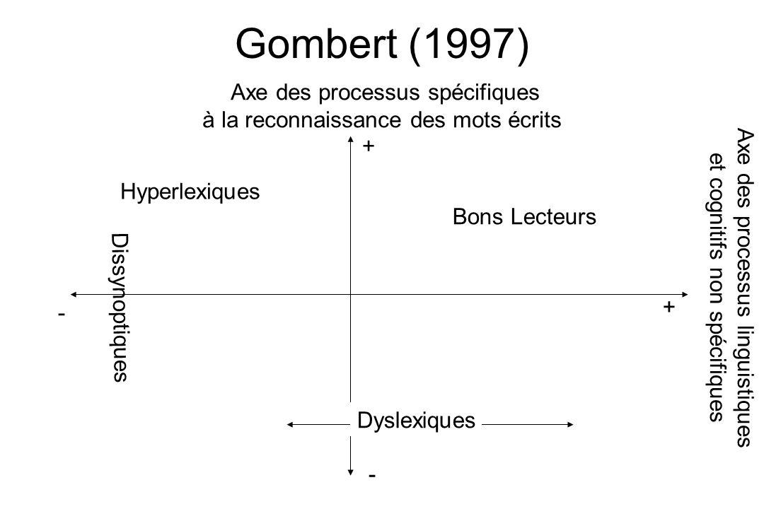 Gombert (1997) Dyslexiques Axe des processus spécifiques à la reconnaissance des mots écrits Hyperlexiques Bons Lecteurs Axe des processus linguistiqu