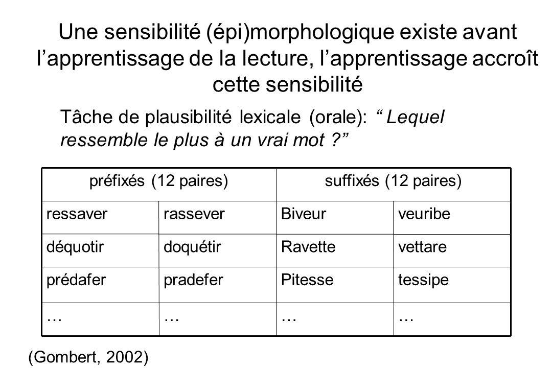Tâche de plausibilité lexicale (orale): Lequel ressemble le plus à un vrai mot ? Une sensibilité (épi)morphologique existe avant lapprentissage de la