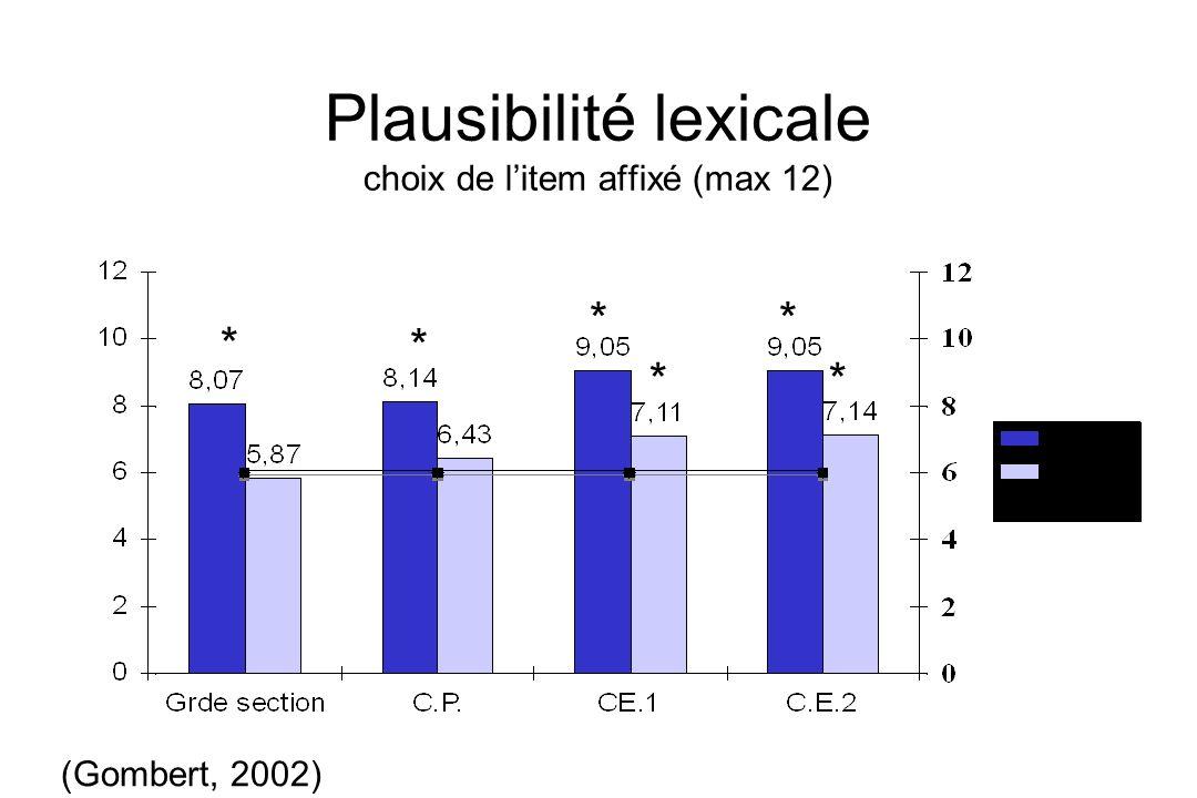 Plausibilité lexicale choix de litem affixé (max 12) * * * * * * (Gombert, 2002)