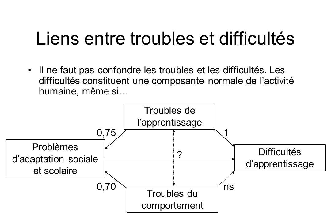 Liens entre troubles et difficultés Il ne faut pas confondre les troubles et les difficultés. Les difficultés constituent une composante normale de la