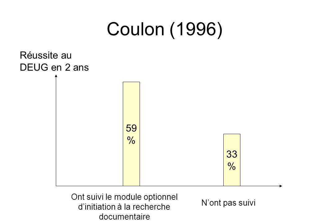 Coulon (1996) Réussite au DEUG en 2 ans 33 % 59 % Ont suivi le module optionnel dinitiation à la recherche documentaire Nont pas suivi