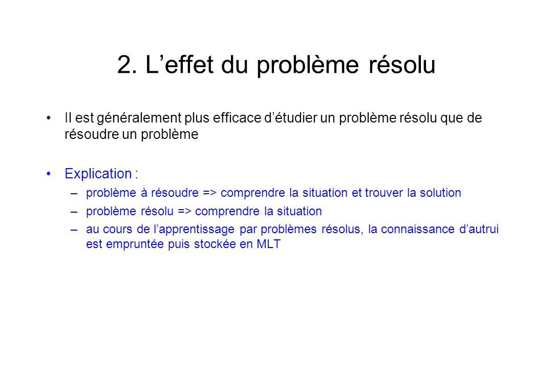 2. Leffet du problème résolu Il est généralement plus efficace détudier un problème résolu que de résoudre un problème Explication : –problème à résou