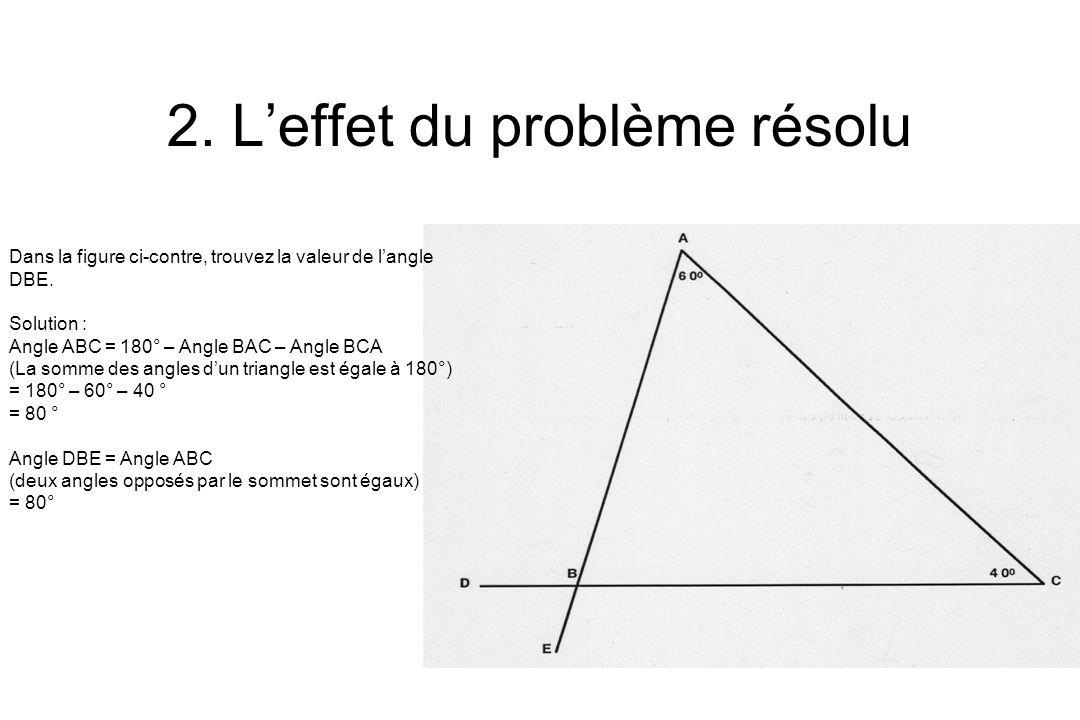 2. Leffet du problème résolu Dans la figure ci-contre, trouvez la valeur de langle DBE. Solution : Angle ABC = 180° – Angle BAC – Angle BCA (La somme
