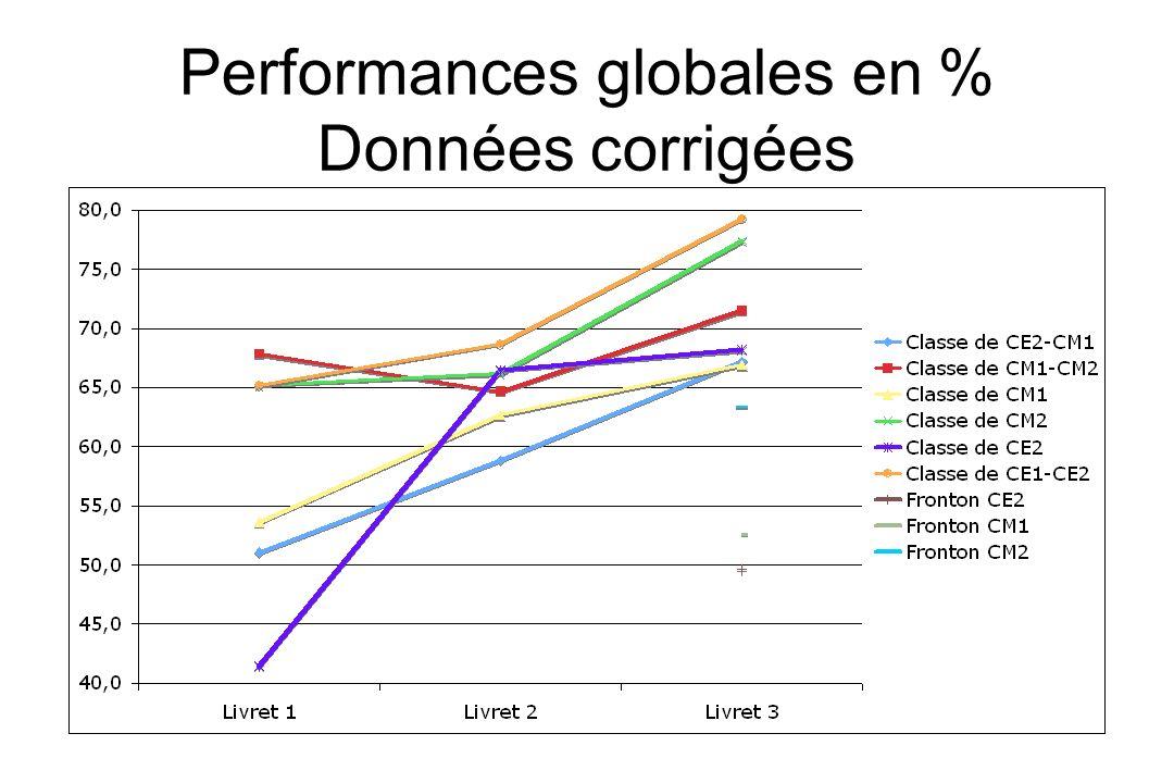 Performances globales en % Données corrigées