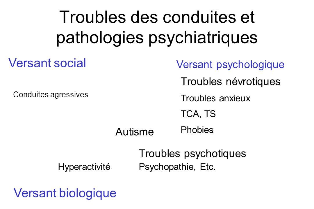 Troubles des conduites et pathologies psychiatriques Conduites agressives Troubles psychotiques Psychopathie, Etc. Autisme Versant psychologique Versa