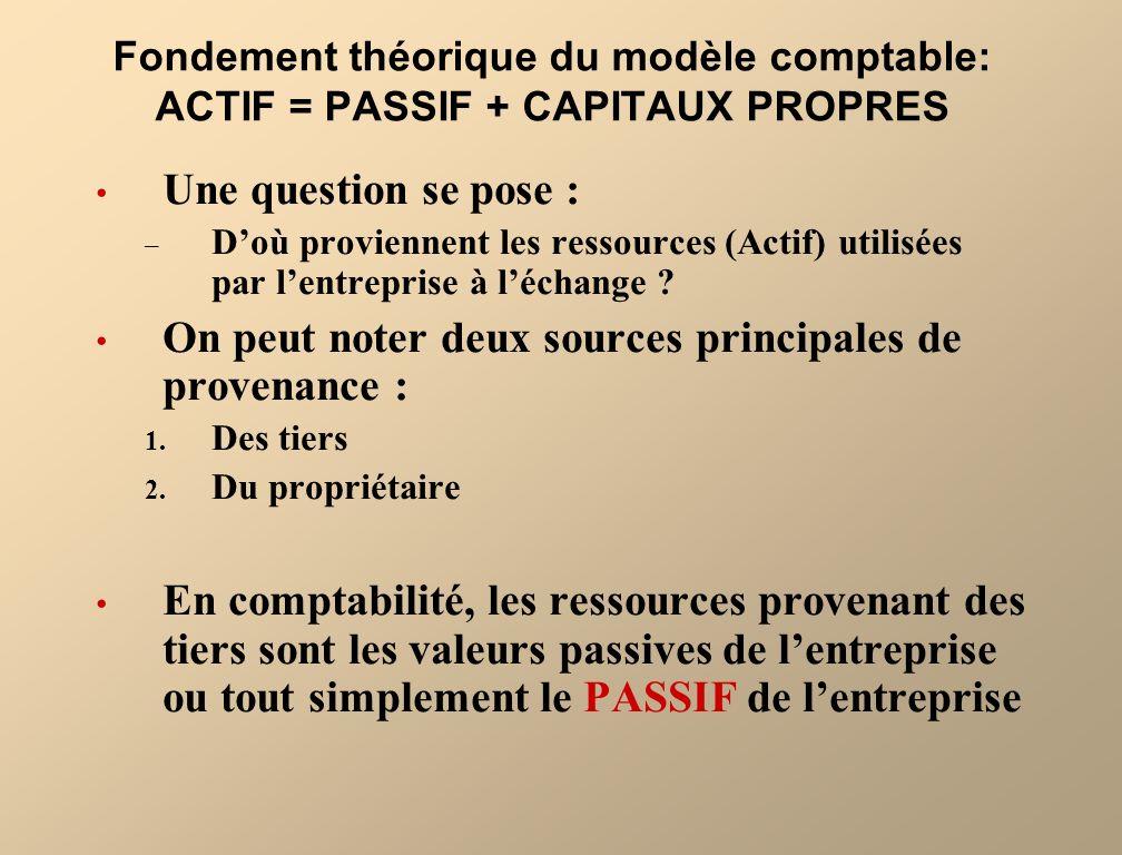 Fondement théorique du modèle comptable: ACTIF = PASSIF + CAPITAUX PROPRES Une question se pose : – Doù proviennent les ressources (Actif) utilisées p