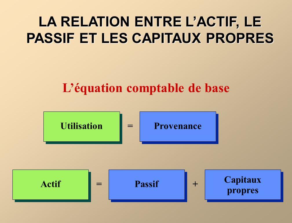 LA RELATION ENTRE LACTIF, LE PASSIF ET LES CAPITAUX PROPRES Léquation comptable de base Utilisation=ProvenanceActif=Passif+ Capitaux propres