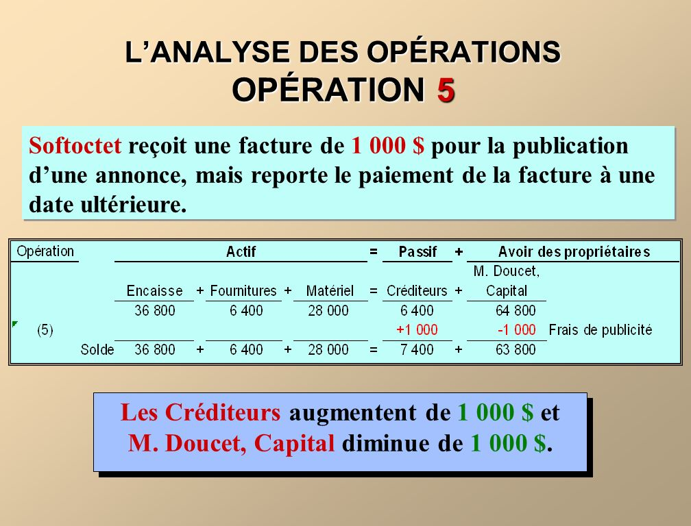 LANALYSE DES OPÉRATIONS OPÉRATION 5 Softoctet reçoit une facture de 1 000 $ pour la publication dune annonce, mais reporte le paiement de la facture à