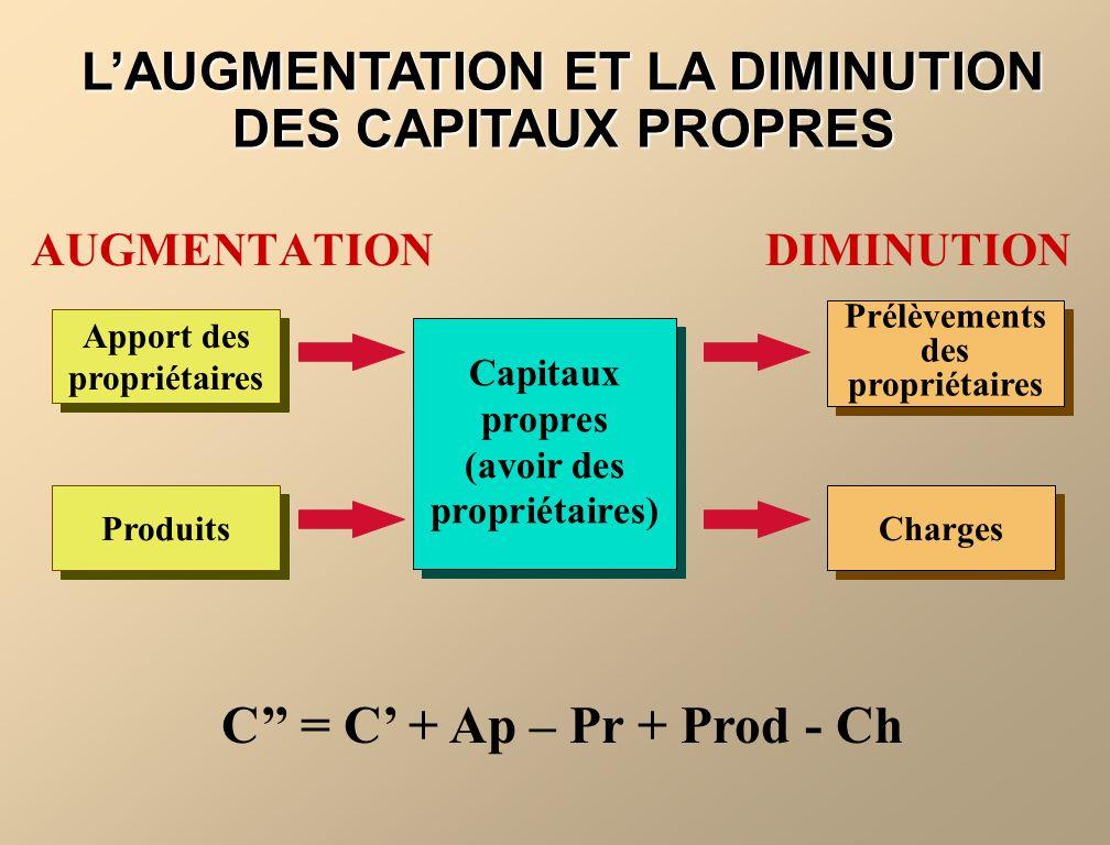 LAUGMENTATION ET LA DIMINUTION DES CAPITAUX PROPRES AUGMENTATION DIMINUTION Apport des propriétaires Produits Prélèvements des propriétaires Charges C