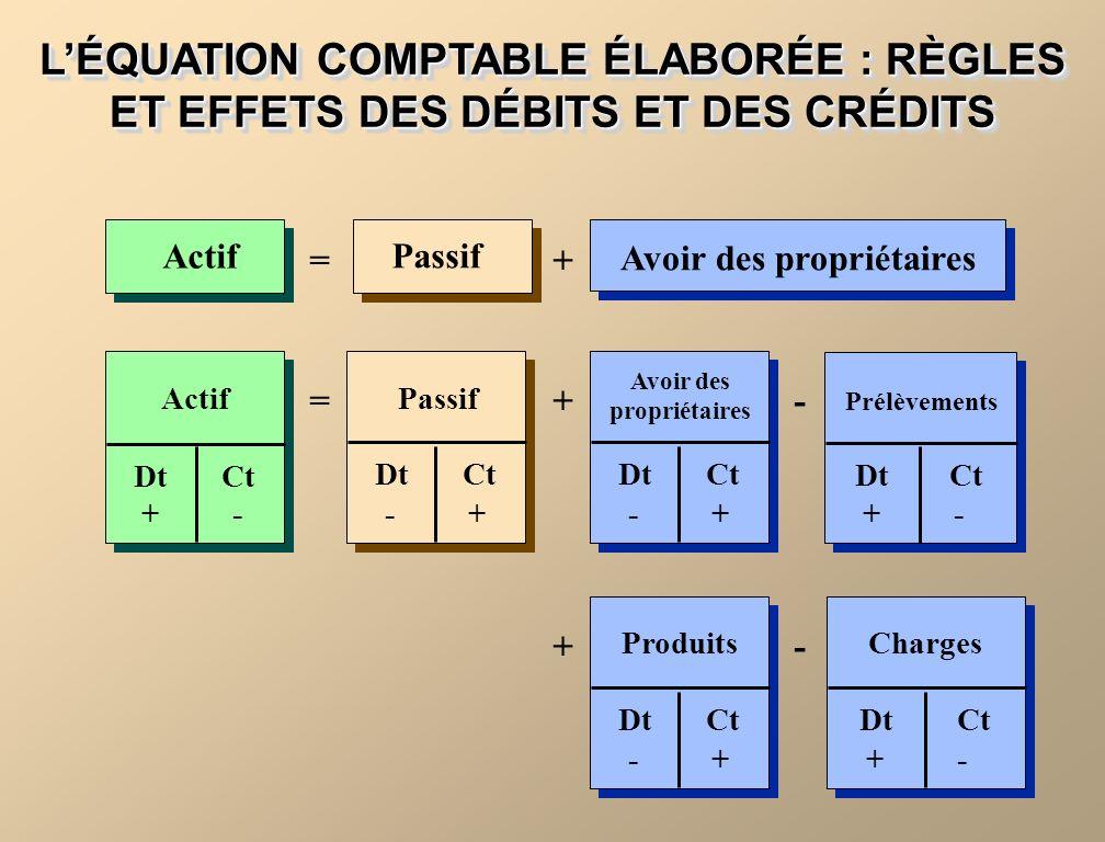 LÉQUATION COMPTABLE ÉLABORÉE : RÈGLES ET EFFETS DES DÉBITS ET DES CRÉDITS Passif Actif Avoir des propriétaires =+- += +- Actif DtCt + - Passif DtCt -