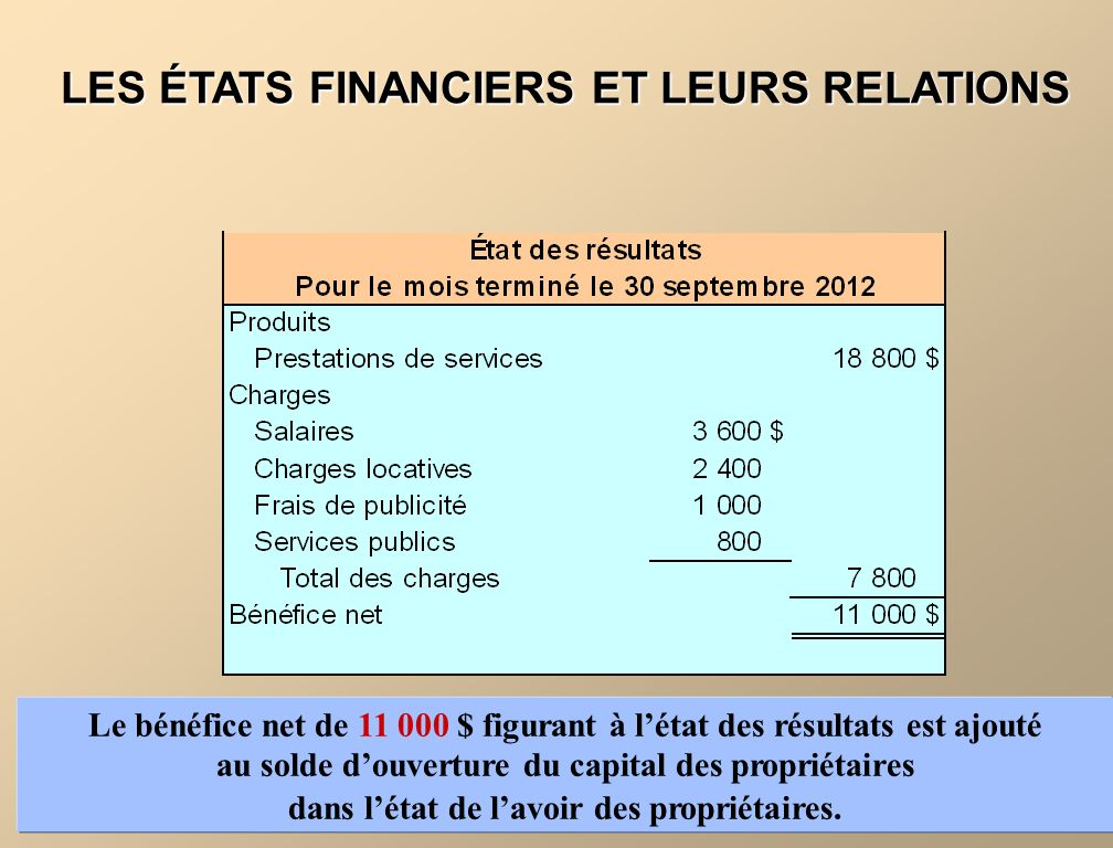 Le bénéfice net de 11 000 $ figurant à létat des résultats est ajouté au solde douverture du capital des propriétaires dans létat de lavoir des propri