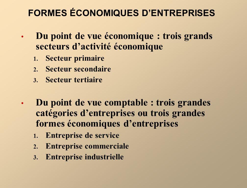 FORMES ÉCONOMIQUES DENTREPRISES Du point de vue économique : trois grands secteurs dactivité économique 1. Secteur primaire 2. Secteur secondaire 3. S