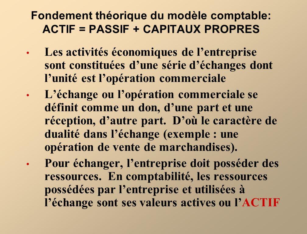 Fondement théorique du modèle comptable: ACTIF = PASSIF + CAPITAUX PROPRES Les activités économiques de lentreprise sont constituées dune série déchan