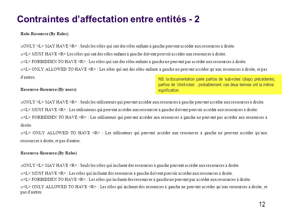 Contraintes daffectation entre entités - 2 12 Role-Resource (By Roles) o ONLY MAY HAVE : Seuls les rôles qui ont des rôles enfants à gauche peuvent accéder aux ressources à droite.