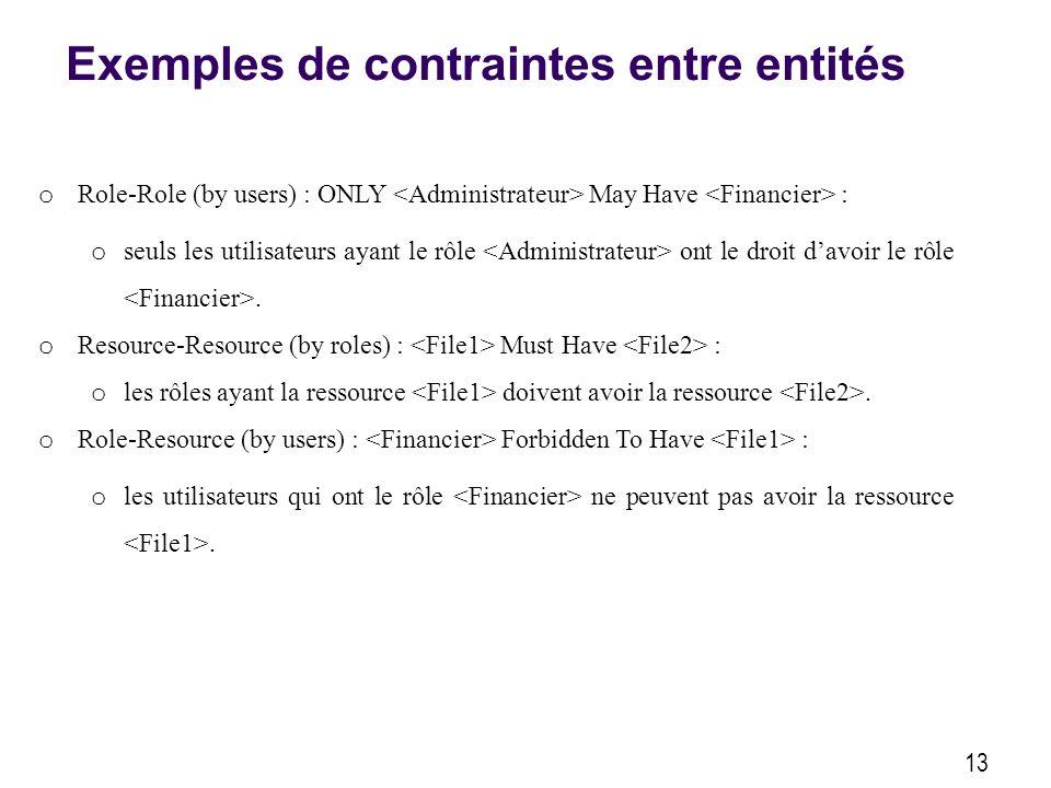 Exemples de contraintes entre entités 13 o Role-Role (by users) : ONLY May Have : o seuls les utilisateurs ayant le rôle ont le droit davoir le rôle.